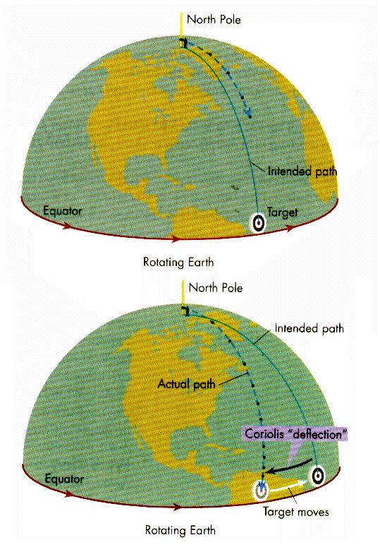 תנועת רוח על כדור הארץ